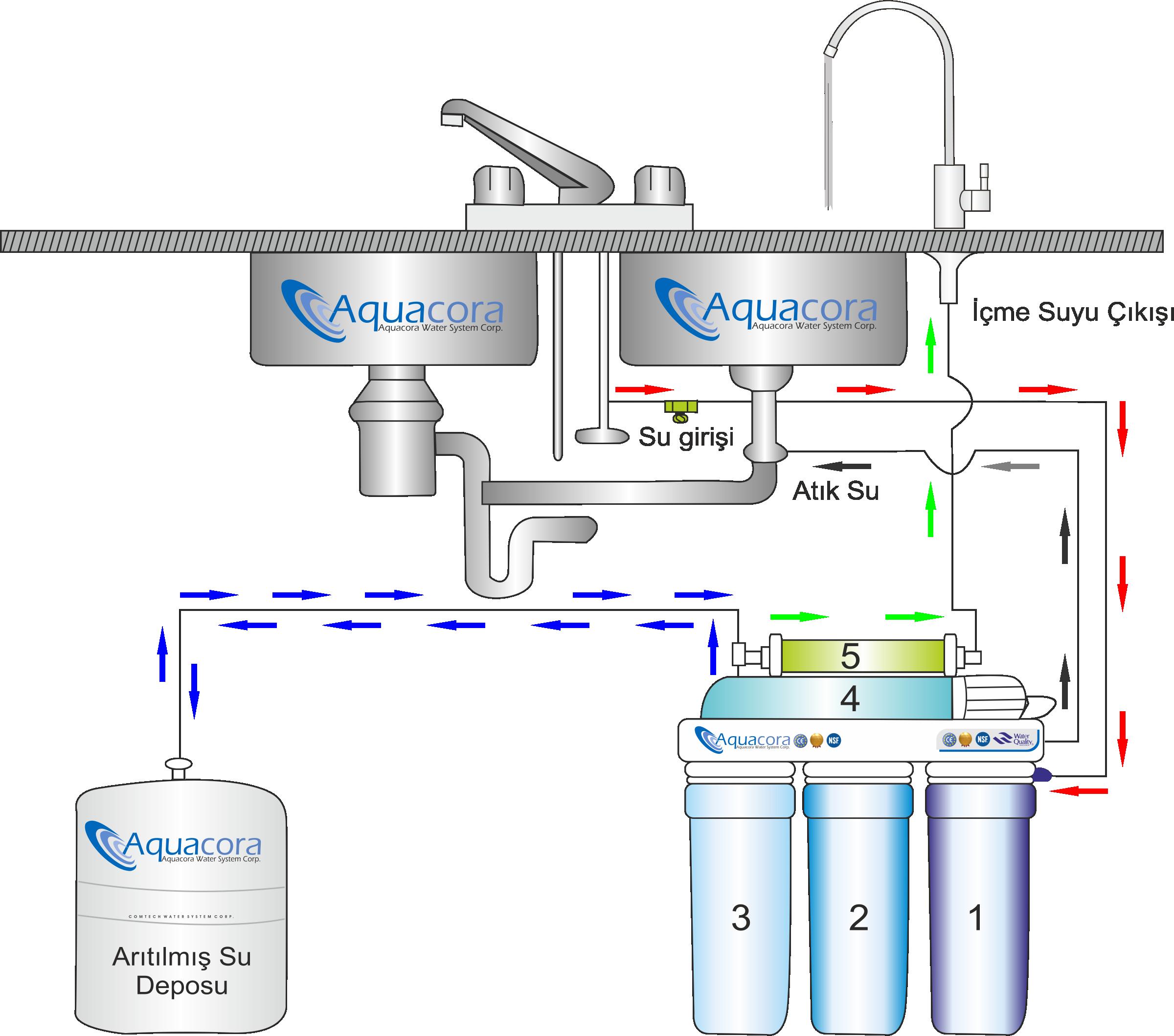 su arıtma cihazı montaj anlatım cizimi